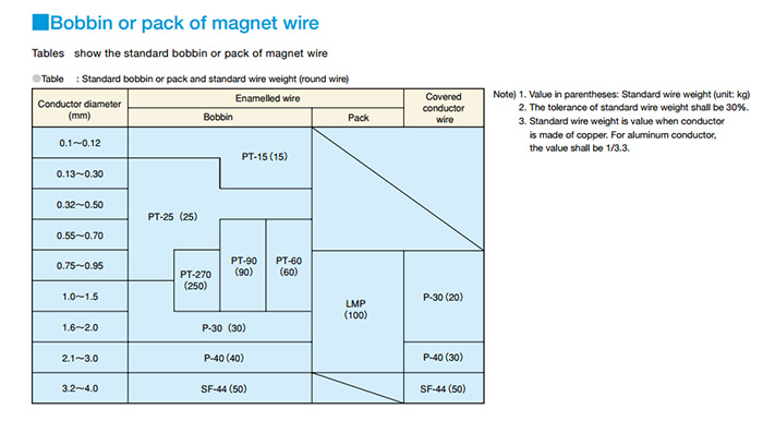 Fancy magnet wire chart image collection electrical diagram ideas high temperature magnet wireenameled coated magnet wirealuminum greentooth Gallery